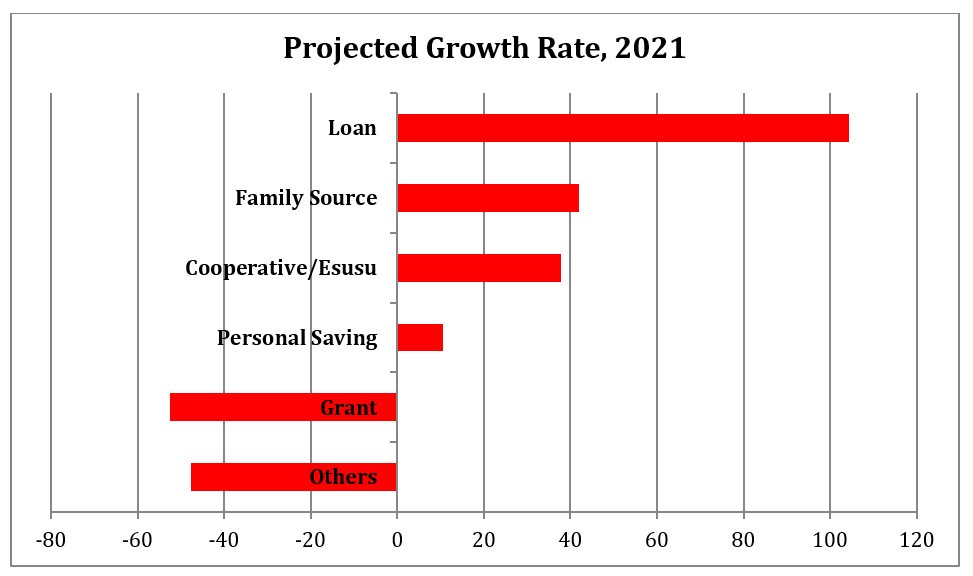 Personal Savings and Family Sources to be Responsible for 83.07% of MSMEs Capital in 2021
