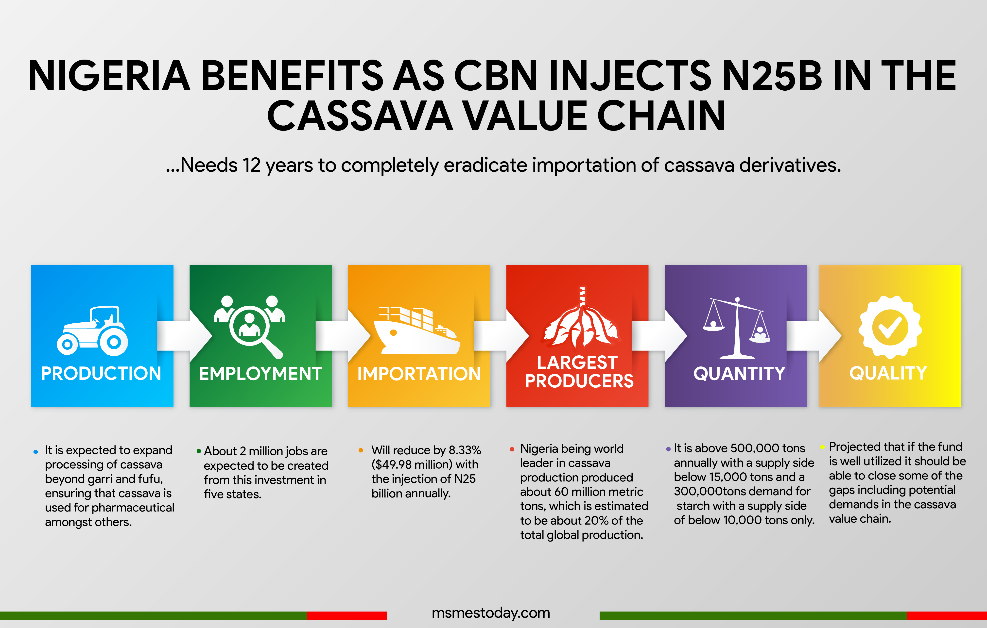 Nigeria to save $50 million annually as CBN injects ₦25b in the cassava value chain